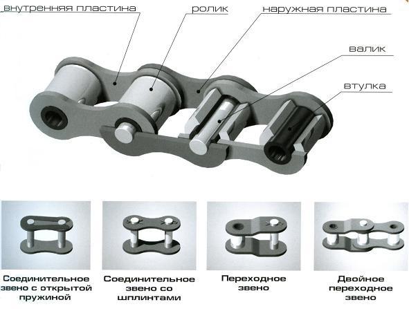 детали роликовой цепи